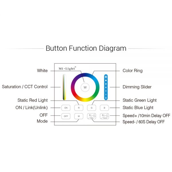Mi-Boxer RGB+CCT Smart Panel Remote